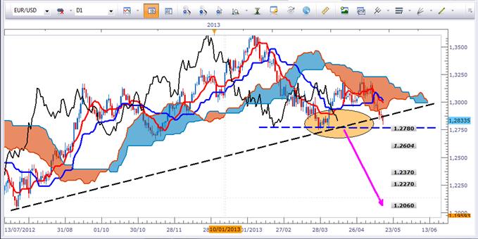 Tour d'horizon des principales paires de devises