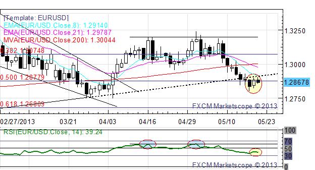 L'USD/JPY efface ses pertes alors qu'Akira Amari revient sur ses commentaires sur le Yen ; le GBP est le plus faible