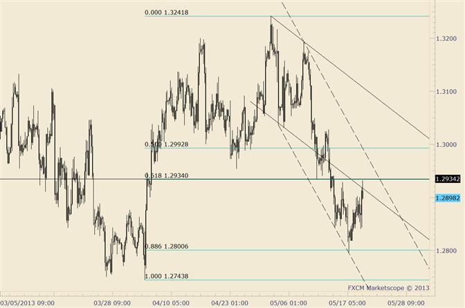 EUR/USD: Widerstand dehnt sich auf 1,2948 aus; bärisch unter 1,3028