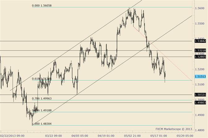 GBP/USD Responds to Fibonacci; 1.5280 Now Key Near Term