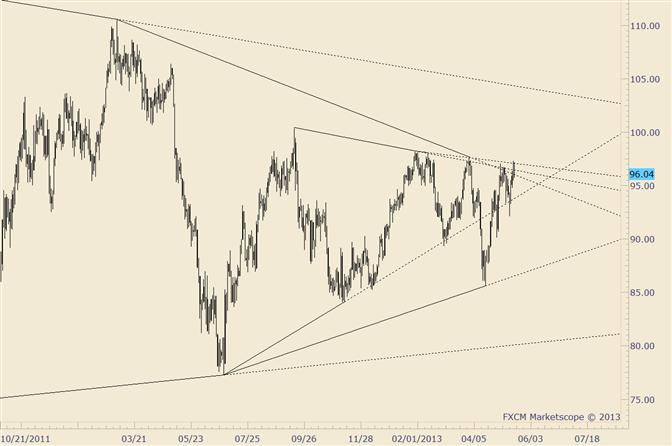 Crude Pulls Back from Trendline AGAIN