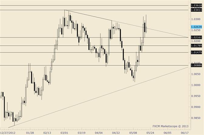 USD/CAD Battle is on Near 2013 Highs
