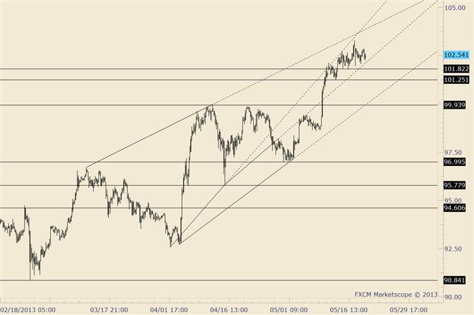 USD/JPY Inside Day; 101.82 Viewed as Near Term Pivot