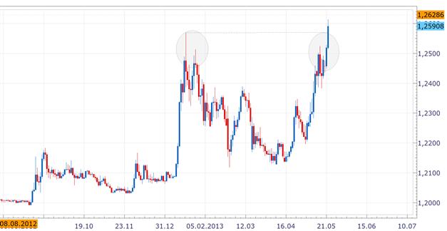 EUR/CHF: Anpassung des Mindestkurses  nicht mehr ausgeschlossen