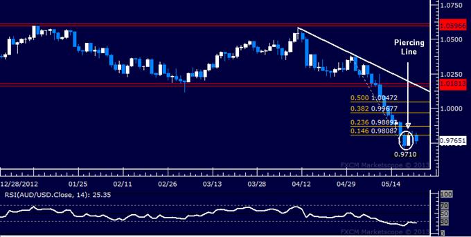 AUD/USD Technical Analysis 05.22.2013