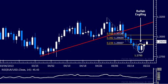 EUR/USD Technical Analysis 05.22.2013