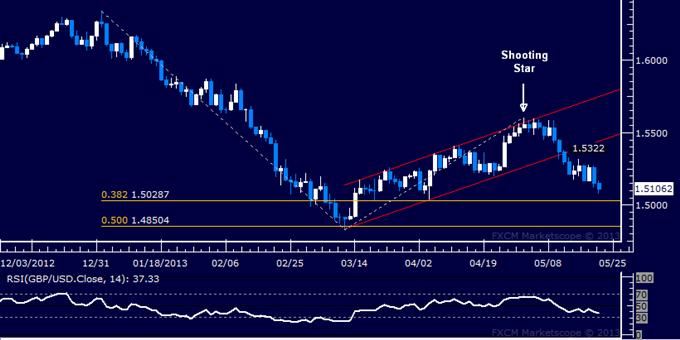 GBP/USD Technical Analysis 05.22.2013