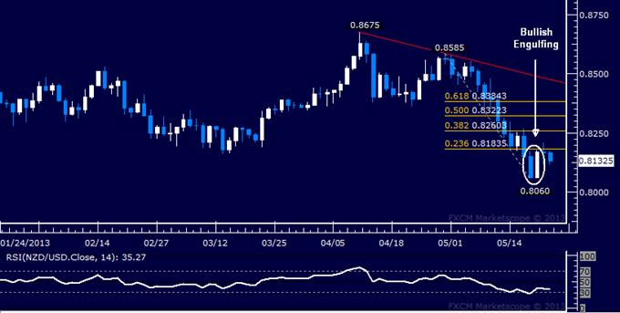 NZD/USD Technical Analysis 05.22.2013