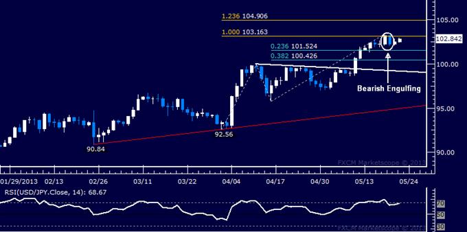 USD/JPY Technical Analysis 05.22.2013