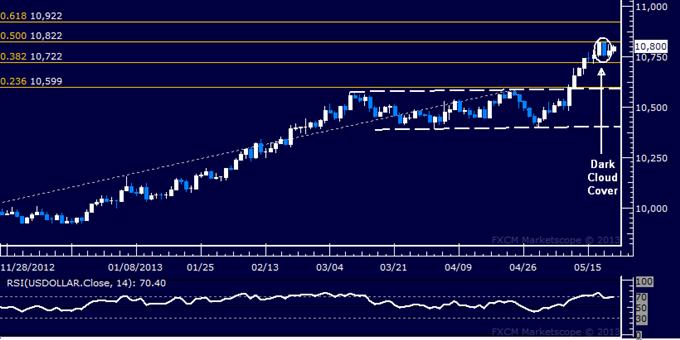 US Dollar at Risk Before Bernanke Testimony, FOMC Minutes
