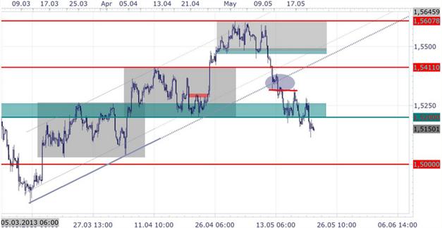 GBP/USD: Bank of England Minutes dovish oder hawkish?