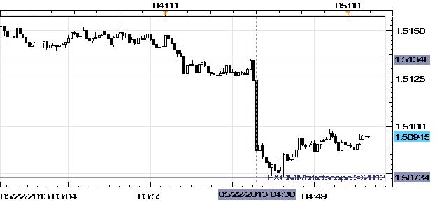 GBP/USD Slumps Under $1.5100 as April Retail Sales Underwhelm