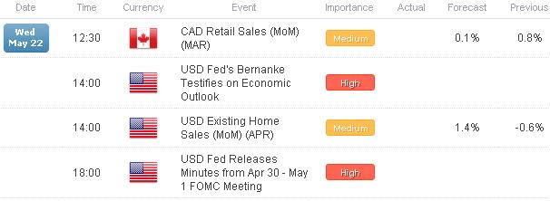 L'euro en tête alors que les déclarations de la BNS évoquant des taux négatifs font plonger le franc ; l'USD en hausse avant M. Bernanke