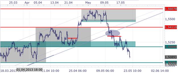 GBP/USD: Sitzungsprotokoll offenbart - 3:6 gegen eine Ausweitung um 25 Mrd. Pfund