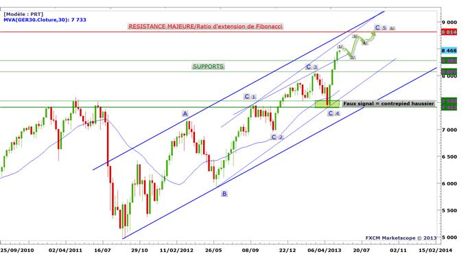 DAX 30 : les perspectives fractales de l'indice leader en Europe
