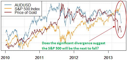 Beobachten Sie dieses wichtige Warnsignal für ein S&P 500 Top?