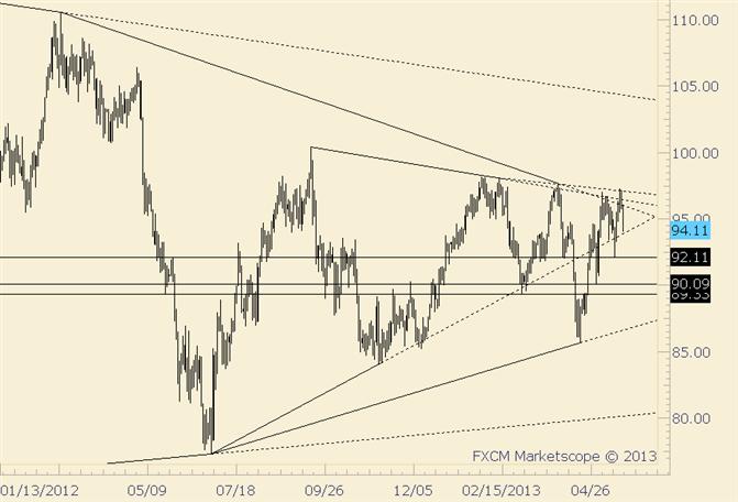 Crude taucht von der Trendlinie ab