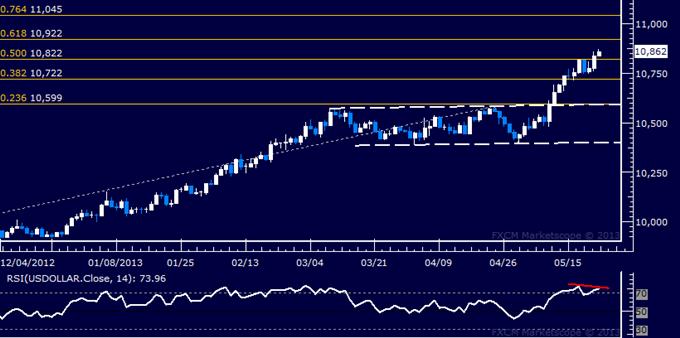 Dollar, S&P 500 May Struggle to Find Upward Follow-Through