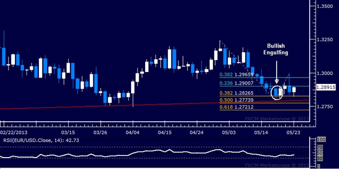 EUR/USD Technical Analysis 05.23.2013