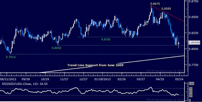 NZD/USD Technical Analysis 05.23.2013