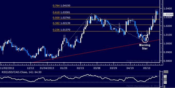 USD/CAD Technical Analysis 05.23.2013