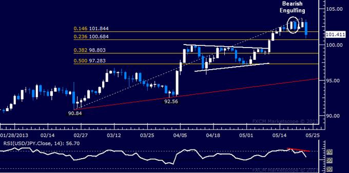 USD/JPY Technical Analysis 05.23.2013