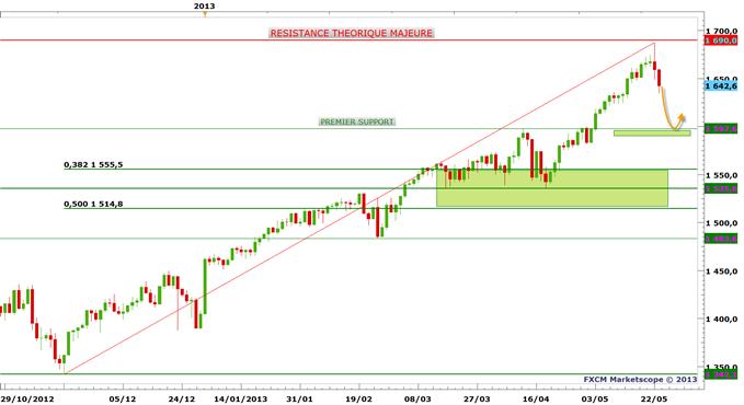 S&P 500 : une vue de marché corrective à court terme