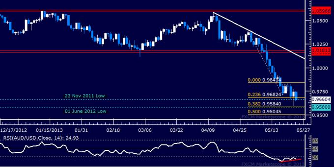 AUD/USD pourrait rebondir au niveau d'un creux clé
