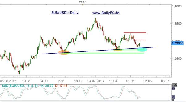 EUR/USD in der kommenden Woche eher Short