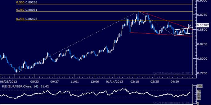 EUR/GBP Technical Analysis 05.24.2013