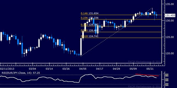 EUR/JPY Technical Analysis 05.24.2013