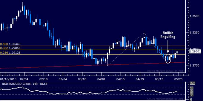 EUR/USD Technical Analysis 05.24.2013