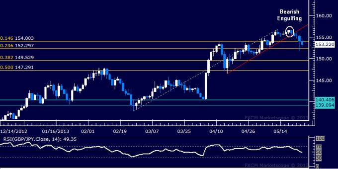 GBP/JPY Technical Analysis 05.24.2013