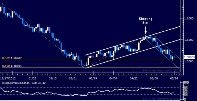 GBP/USD Technical Analysis 05.24.2013