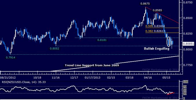 NZD/USD Technical Analysis 05.24.2013