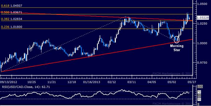 USD/CAD Long Trade Triggered Above 1.03