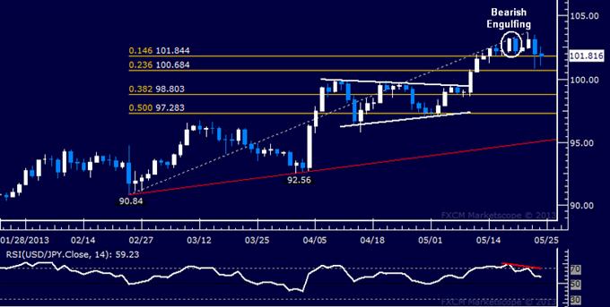 USD/JPY Chart Warns of Correction Ahead