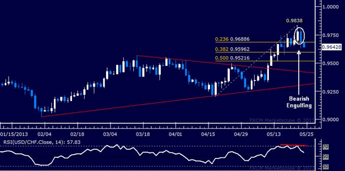 USD/CHF Technical Analysis 05.24.2013