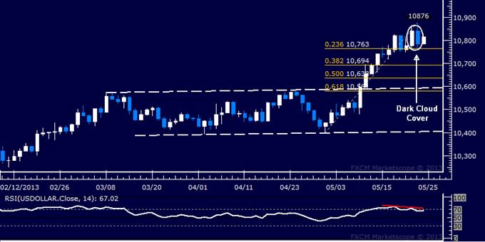 US Dollar technische Analyse 24.05.2013