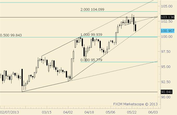 Forgetting Ben (Bernanke) and Trading the Yen Next Week