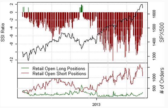 S&P500: SSI signalisiert 77% der Retail-Trader Short trotzdem ein Hinweis für anbahnende Schwäche?