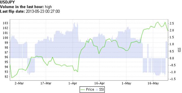 USD/JPY - 55%  Retail-Trader Long, doch die Positionierung ist starr