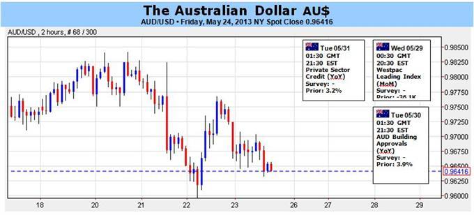 Le dollar australien pourrait disposer d'une marge de manoeuvre lui permettant de s'apprécier, dans un contexte de prises de profits