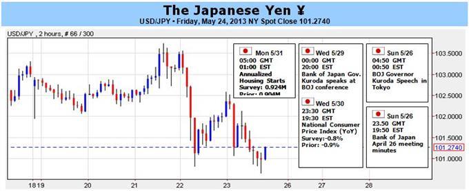 Korrektur des Japanischen Yen sollte begrenzt sein - BoJ Rhetorik im Fokus