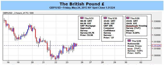 Sterling strauchelt, da Desinflation beschleunigt; leichte Woche steht an