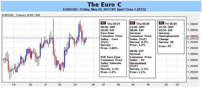 Wird EUR/USD aufgrund heftiger Daten, Risikotrends 1,3000 oder 1.2750 durchbrechen?