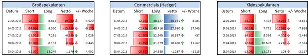 CHF/USD - Erholung des Kurses zeichnet sich nicht in spekulativer Haltung ab