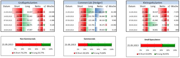 """EUR/USD  - """"The Big Specs"""" fassen den EUR gerade nur von der Short-Seite an"""