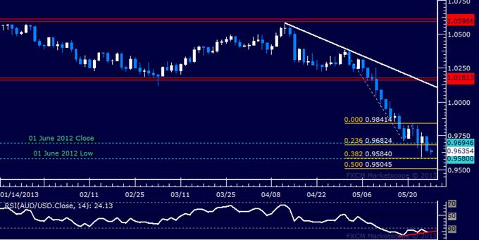 AUD/USD Technical Analysis 05.27.2013