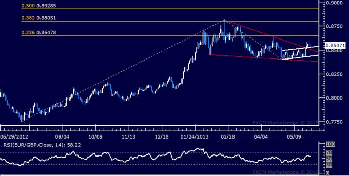 EUR/GBP Technical Analysis 05.27.2013